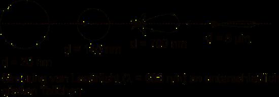 Statische Lichtstreuung in Abhängigkeit der Partikelgröße
