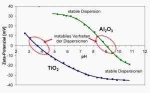 Zetapotential Beispielmessung
