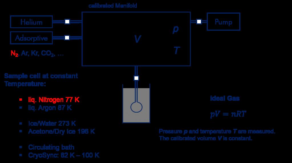 Schematic measurement setup