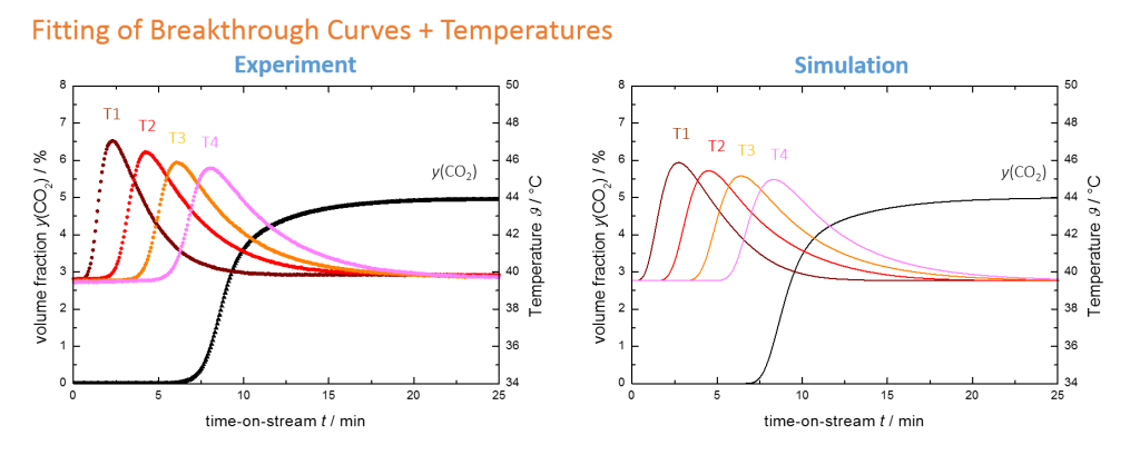Fitting of breakthrough curves and temperature