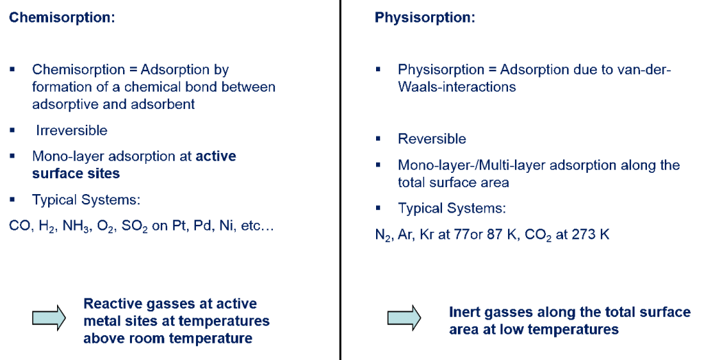 Physisorption vs Chemisorption