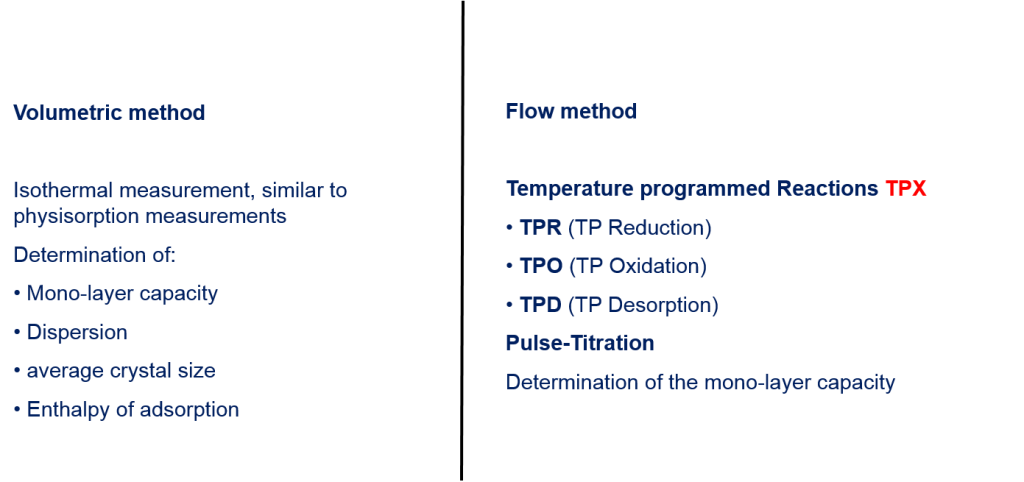 Volumetric method vs Flow method
