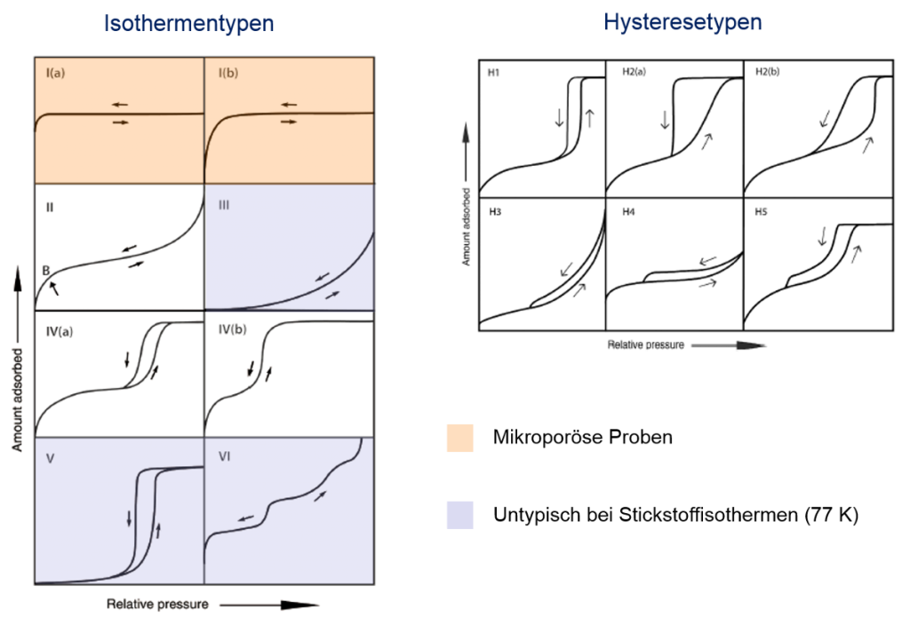 Summary of isotherms- and hysteresis types of IUPAC Technical Report 2015