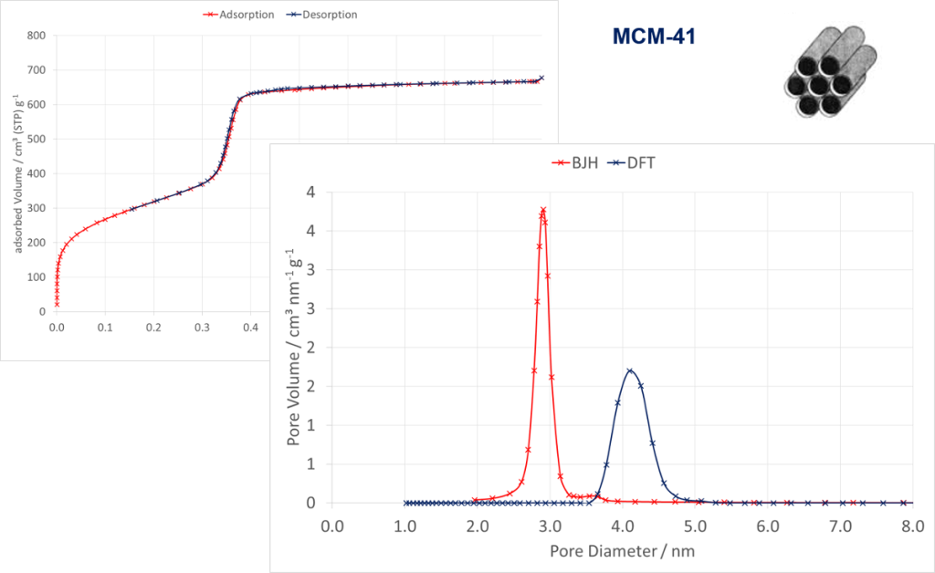 Isotherm of the adsorption and desorption measured by Nitrogen @ 77 K on a MCM-41-material