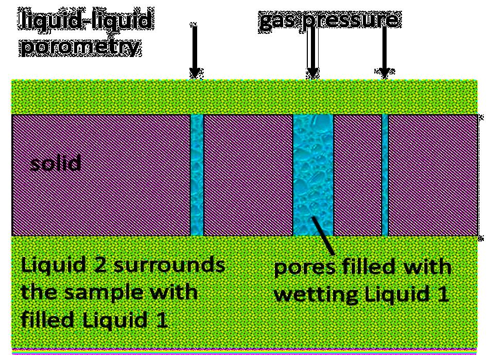 Liquid-liquid Porometry