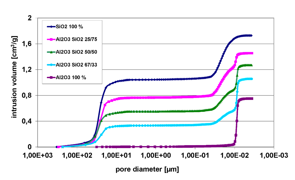 Intrusion curves on SiO2 and Al2O3 in different mass ratio
