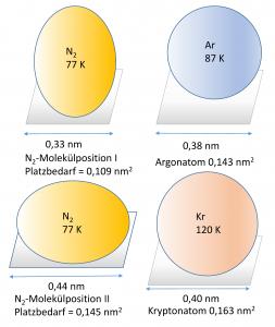 Schematischer Vergleich des Stickstoffmoleküls bei 77 K mit Ar und Kr