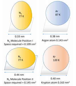 Schematic comparison of the nitrogen molecule at 77 K with the two noble gases argon 87 K