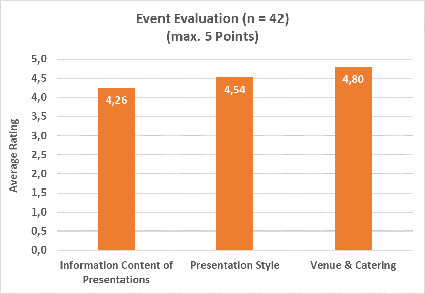Event Evaluation Statistics 3P Instruments Training Seminar 2019