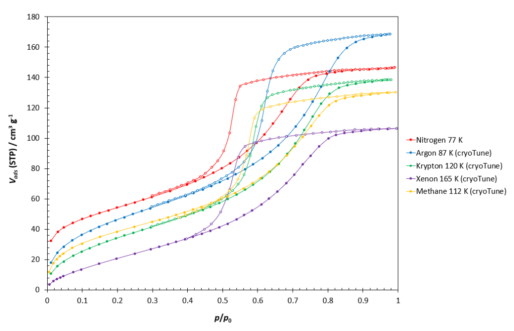 Isotherms different adsorptives cryoTune