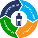 Dispersibility, particle size, physical stability and redispersion