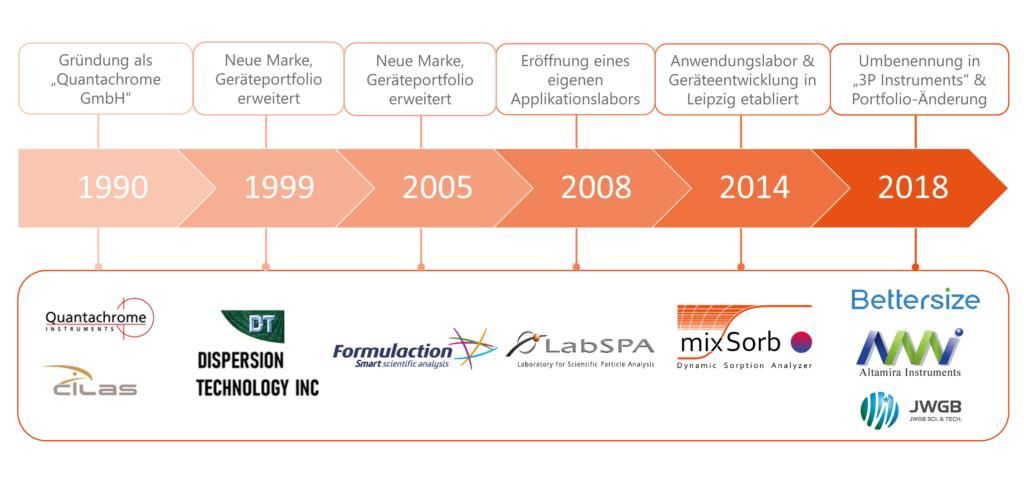 Zeitstrahl der Firmenhistorie von 3P Instruments
