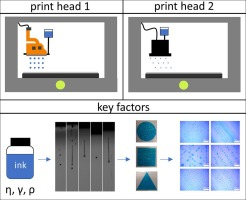 Comparative investigations on key factors and print head designs for pharmaceutical inkjet printing