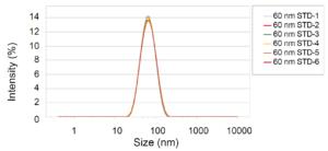BeNano Nanoparticle Analyzer Good Repeatability Latex