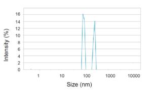 BeNano Nanoparticle Analyzer High Resolution Latex